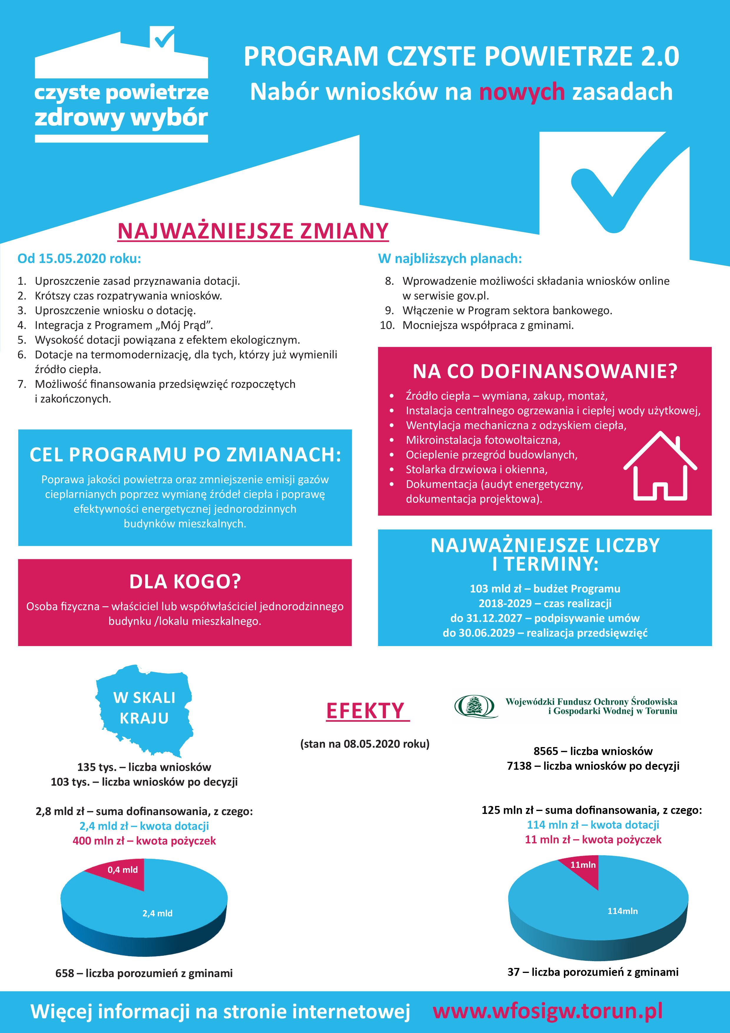 Program Czyste Powietrze 2.0 - zmiany, cel programu i inne informacje
