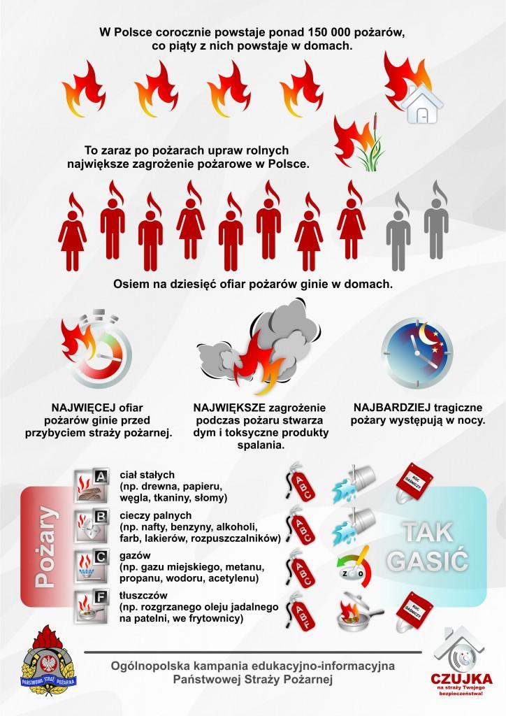 W Polsce corocznie powstaje ponad 150 000 pożarów, co piąty z nich powstaje w domach